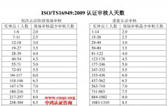 IATF16949认证审核人天数 TS16949认证费用 TS16949认证价格 IATF认证多少钱